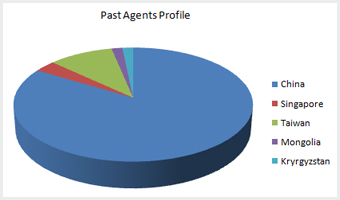 China Agents Profile