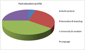 China Educators Profile